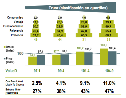 Fuente: Estudio BrandZ de Millward Brown – España 2012  Base de análisis: 155 marcas en 10 categorías de consumo