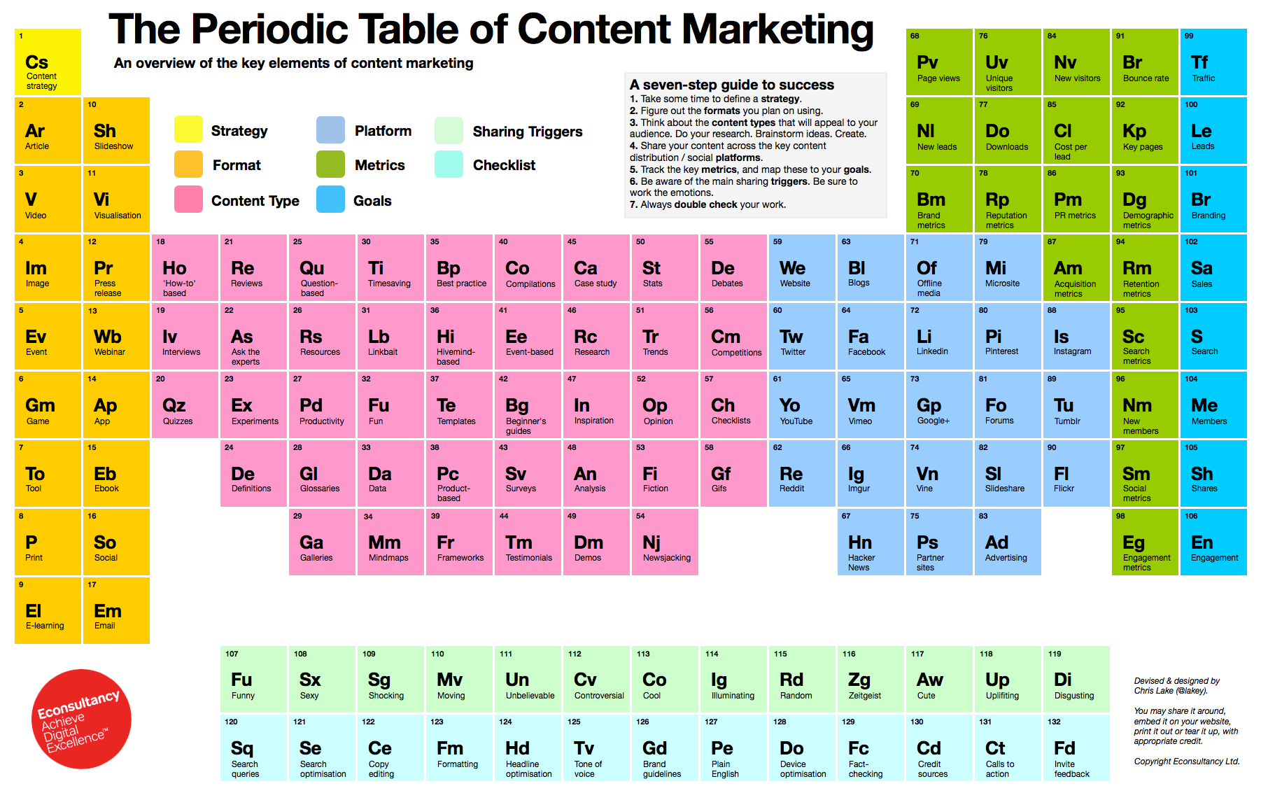 Contenidos marketing de contenidos theperiodictableofcontentmarketing urtaz Image collections