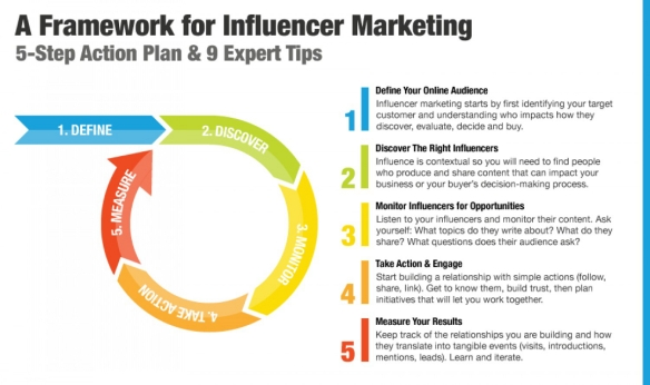 A-Framework-for-Influencer-Marketing