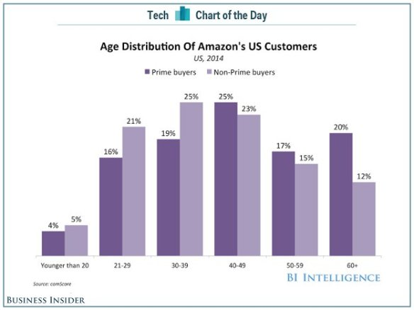http://www.businessinsider.com/amazon-prime-demographics-chart-2015-1