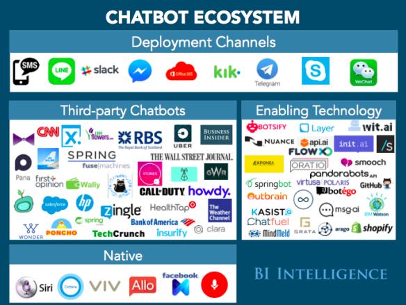 bii-chatbot-ecosystem